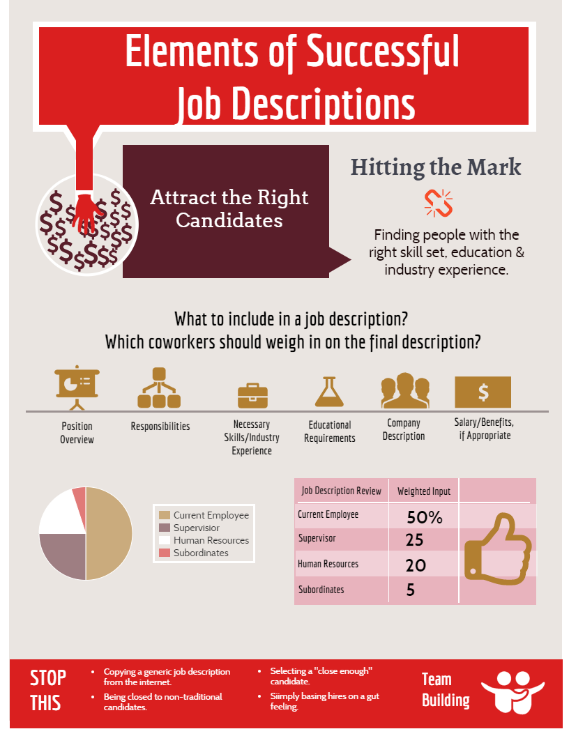 Successful Job Descriptions