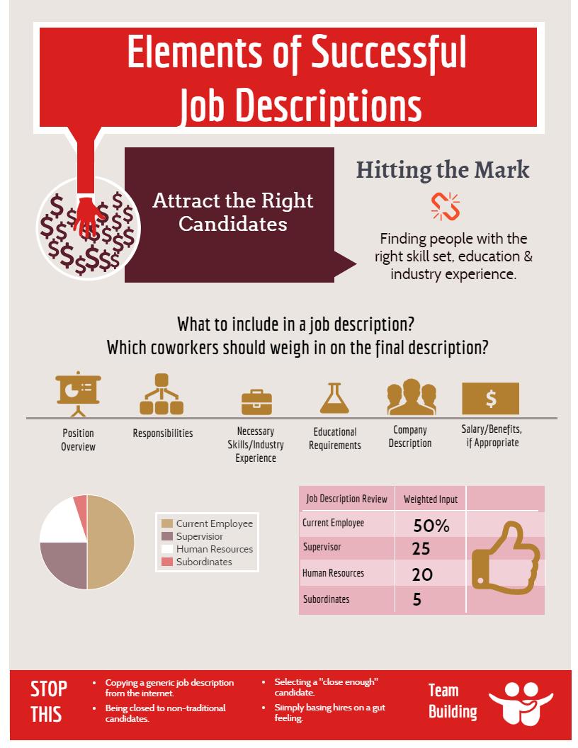 Successful Job Descriptions